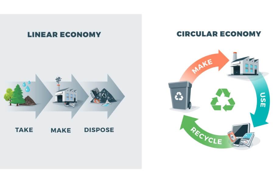Immagine di confronto tra economia circolare ed economia lineare